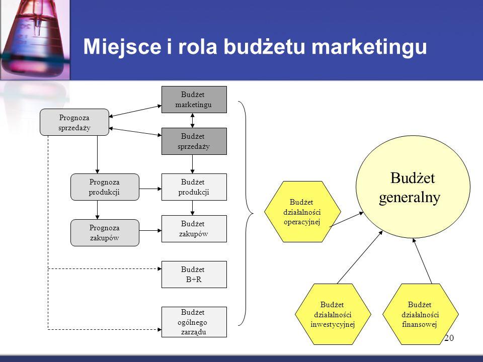 Miejsce i rola budżetu marketingu