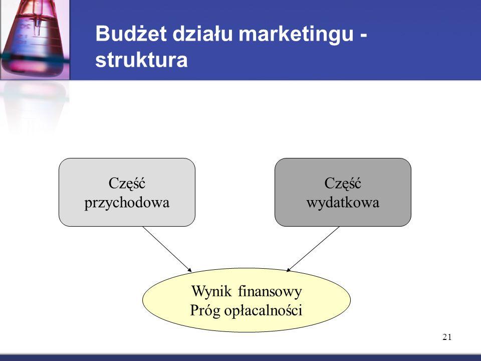 Budżet działu marketingu - struktura