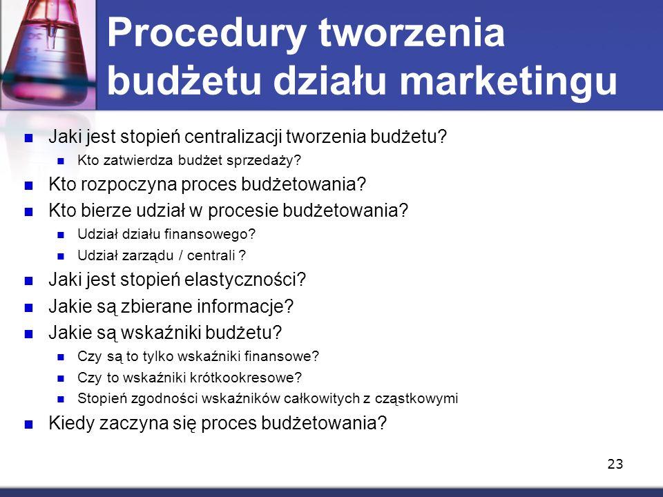 Procedury tworzenia budżetu działu marketingu