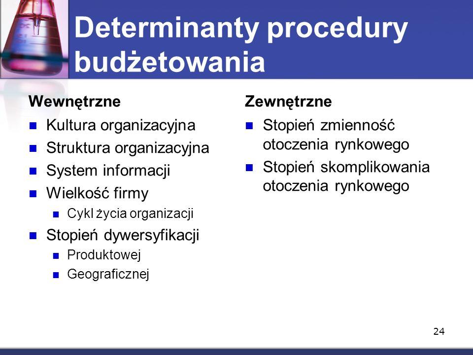 Determinanty procedury budżetowania