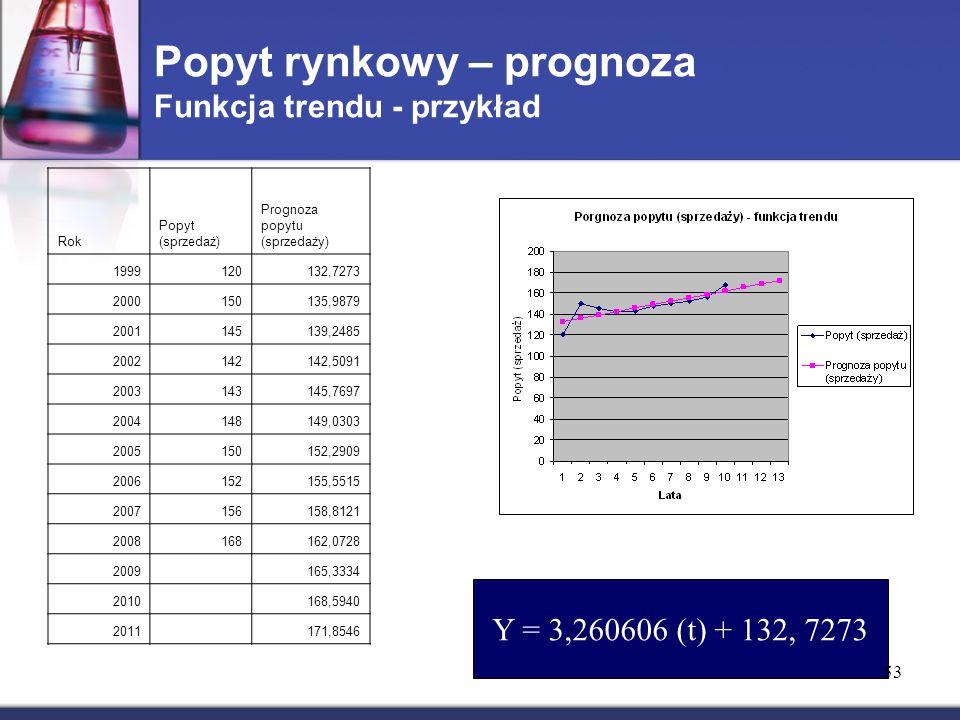 Popyt rynkowy – prognoza Funkcja trendu - przykład