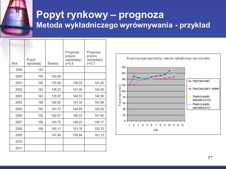 Popyt rynkowy – prognoza Metoda wykładniczego wyrównywania - przykład