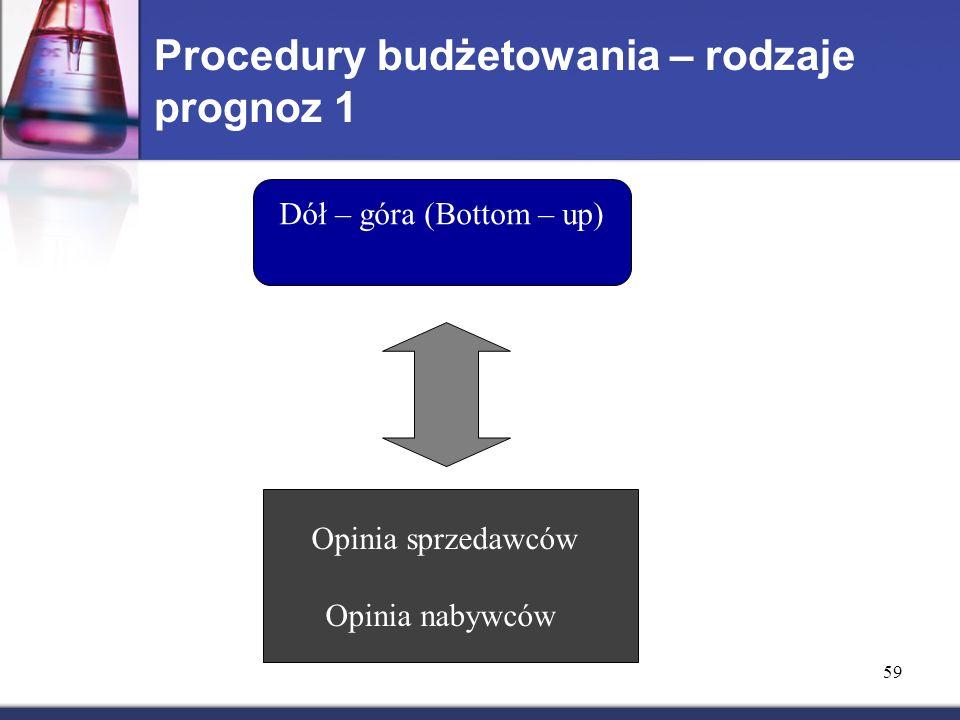 Procedury budżetowania – rodzaje prognoz 1