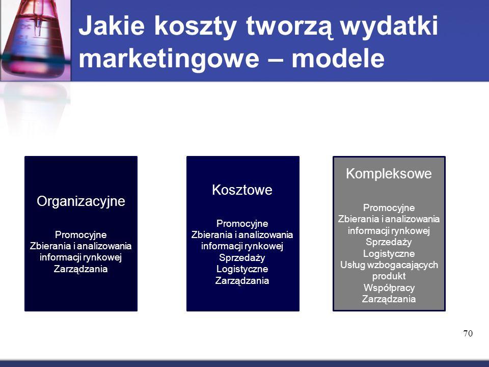 Jakie koszty tworzą wydatki marketingowe – modele