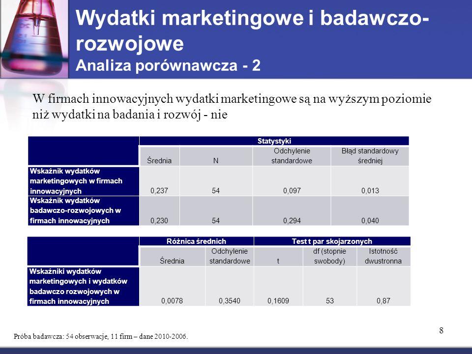 Wydatki marketingowe i badawczo-rozwojowe Analiza porównawcza - 2