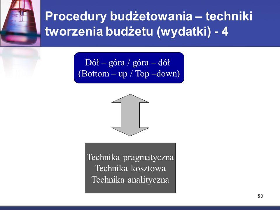 Procedury budżetowania – techniki tworzenia budżetu (wydatki) - 4