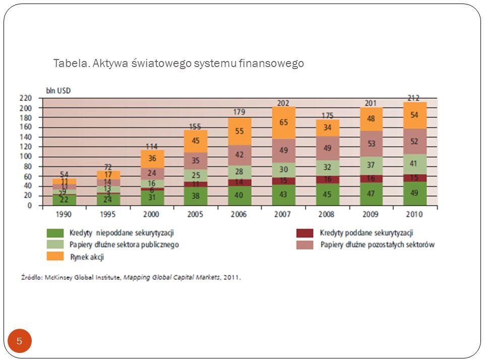 Tabela. Aktywa światowego systemu finansowego