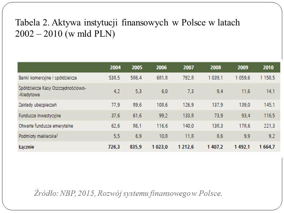 Źródło: NBP, 2015, Rozwój systemu finansowego w Polsce.