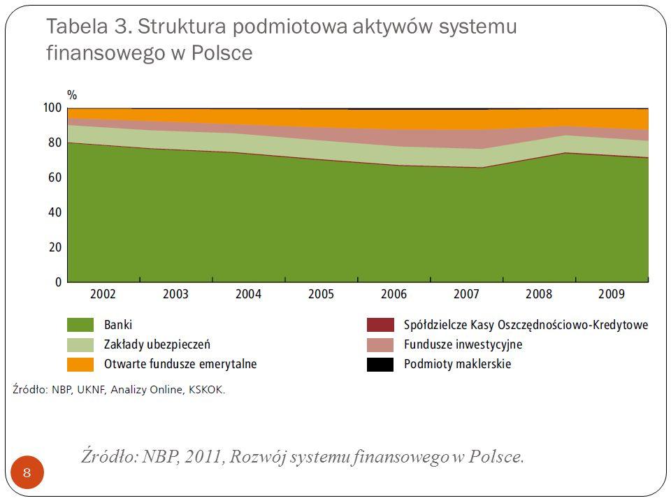 Tabela 3. Struktura podmiotowa aktywów systemu finansowego w Polsce