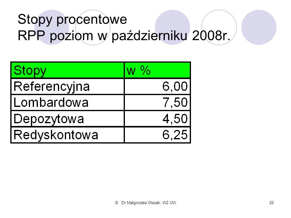 Stopy procentowe RPP poziom w październiku 2008r.