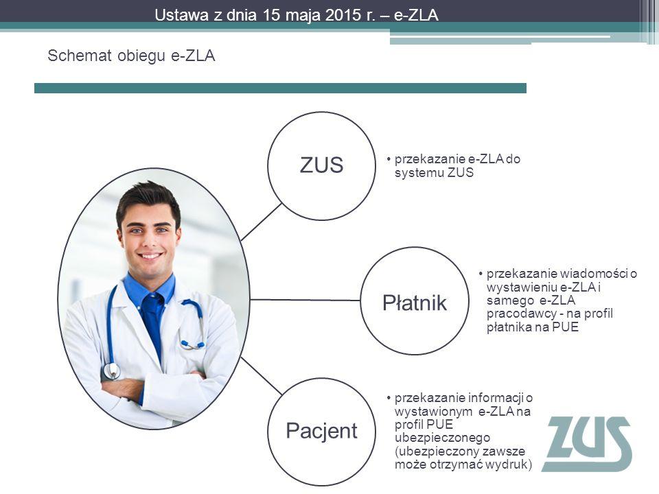 ZUS Płatnik Pacjent Ustawa z dnia 15 maja 2015 r. – e-ZLA