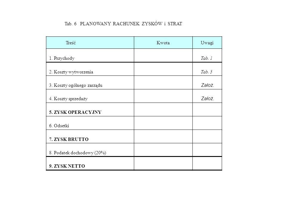 Tab. 6 PLANOWANY RACHUNEK ZYSKÓW i STRAT