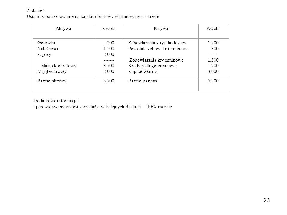 Zadanie 2 Ustalić zapotrzebowanie na kapitał obrotowy w planowanym okresie. Aktywa. Kwota. Pasywa.