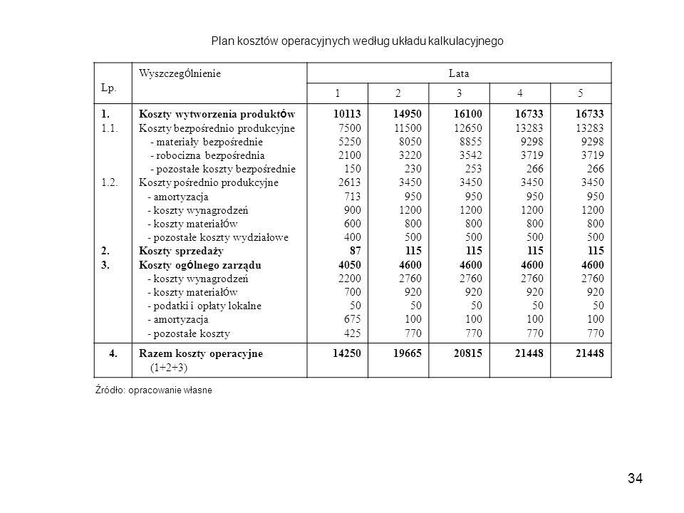 Plan kosztów operacyjnych według układu kalkulacyjnego