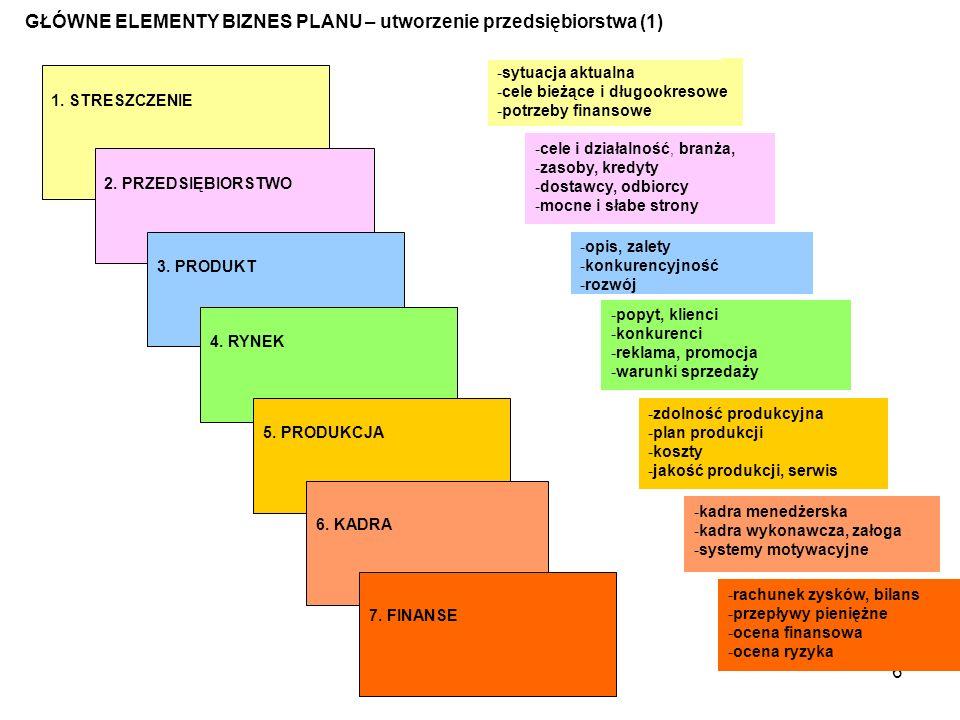 GŁÓWNE ELEMENTY BIZNES PLANU – utworzenie przedsiębiorstwa (1)