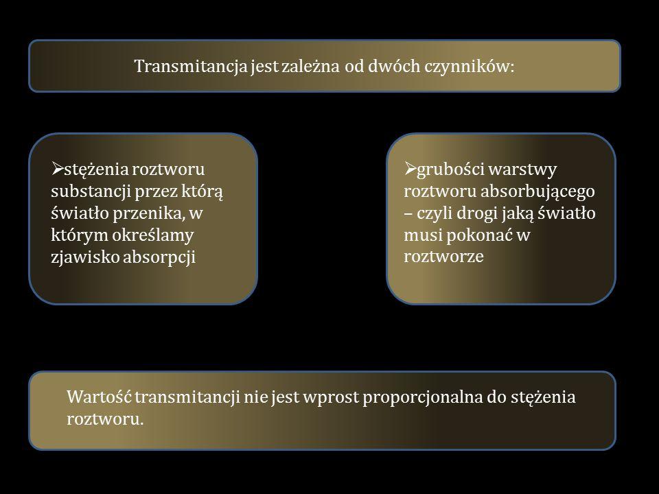 Transmitancja jest zależna od dwóch czynników: