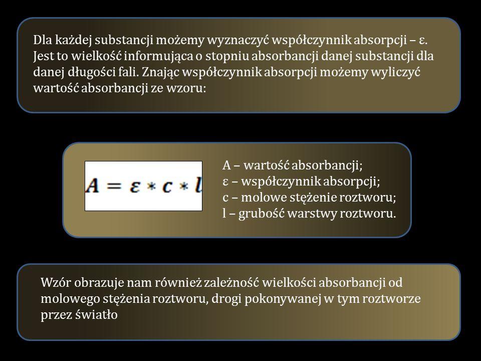 Dla każdej substancji możemy wyznaczyć współczynnik absorpcji – ε