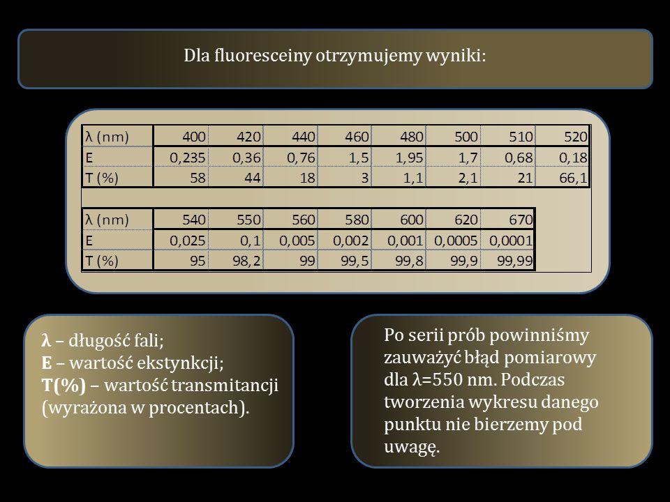 Dla fluoresceiny otrzymujemy wyniki: