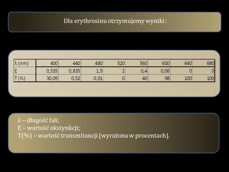 Dla erythrosinu otrzymujemy wyniki :