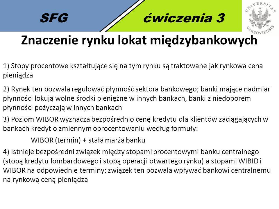 Znaczenie rynku lokat międzybankowych