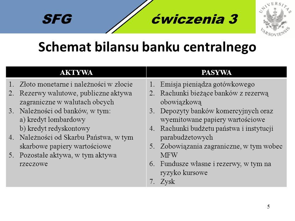 Schemat bilansu banku centralnego