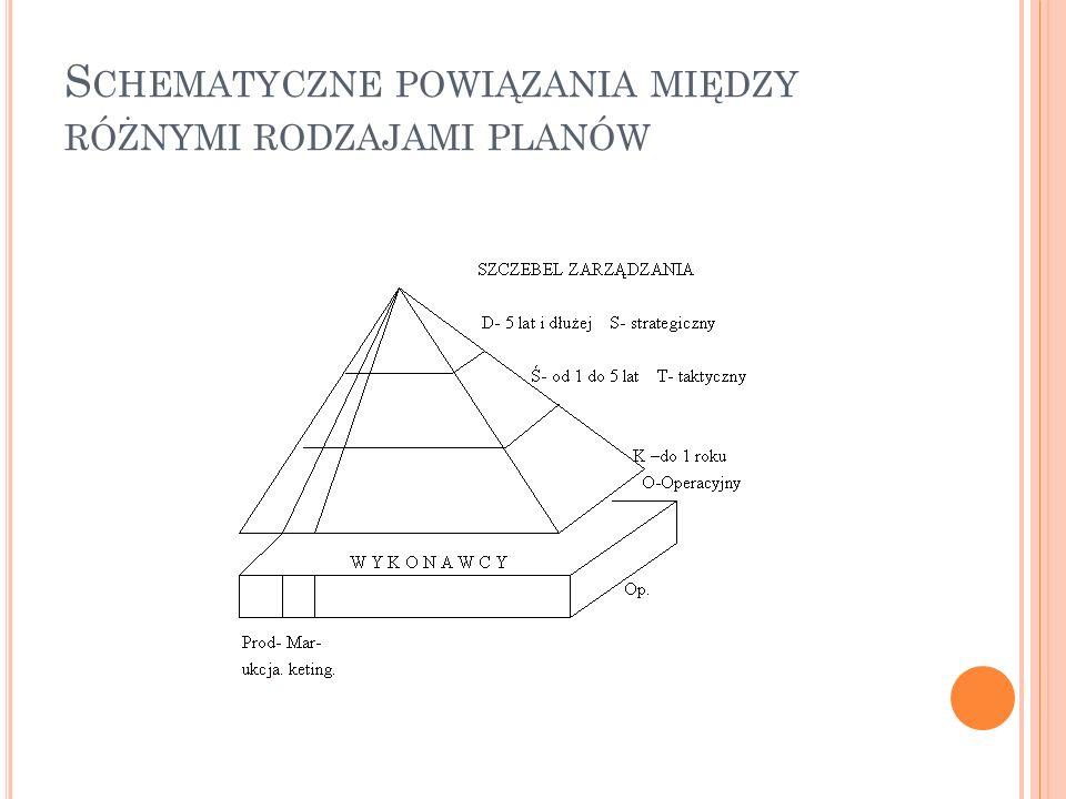 Schematyczne powiązania między różnymi rodzajami planów