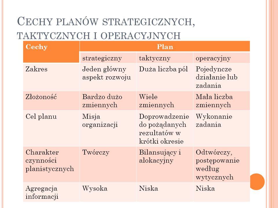 Cechy planów strategicznych, taktycznych i operacyjnych