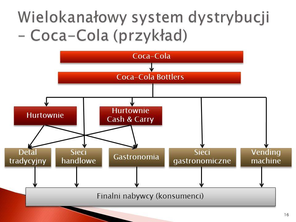 Wielokanałowy system dystrybucji – Coca-Cola (przykład)