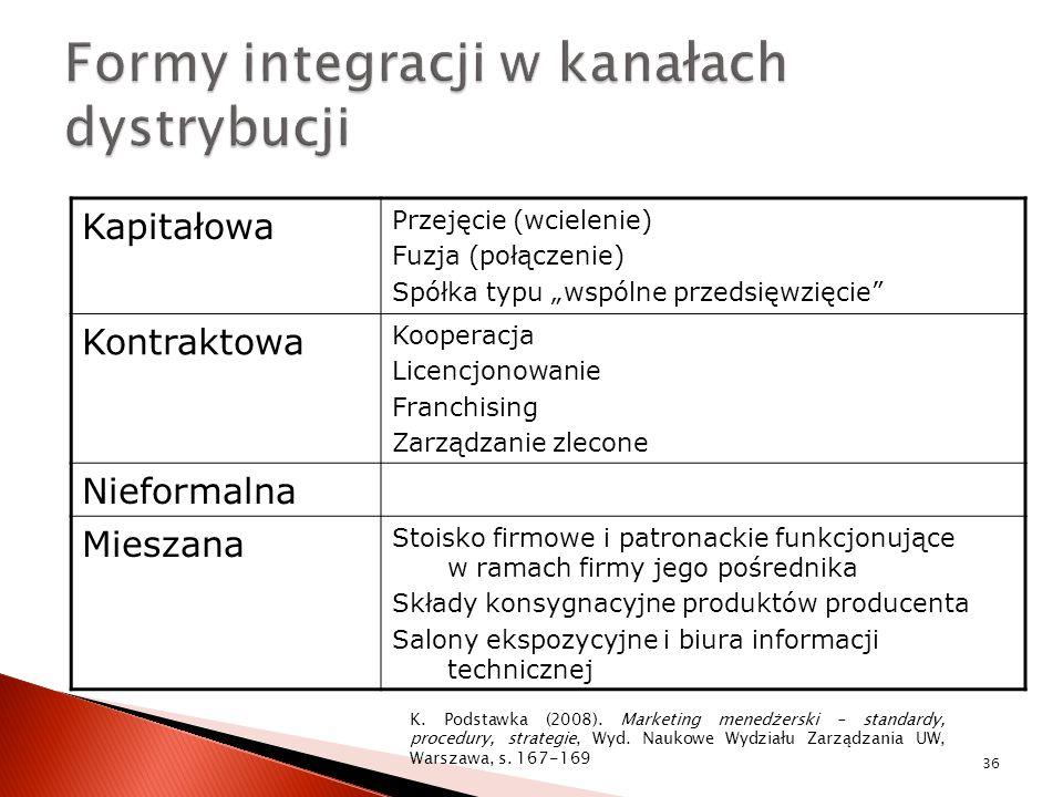 Formy integracji w kanałach dystrybucji
