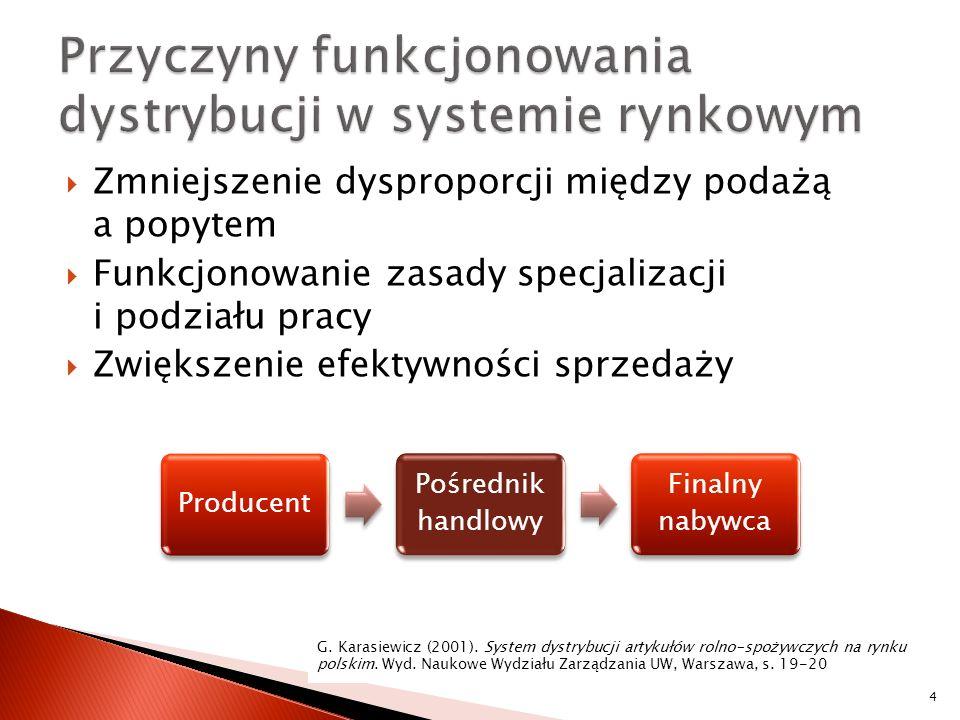 Przyczyny funkcjonowania dystrybucji w systemie rynkowym