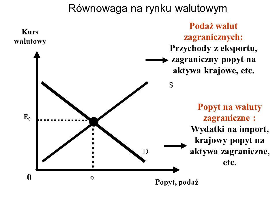 Równowaga na rynku walutowym