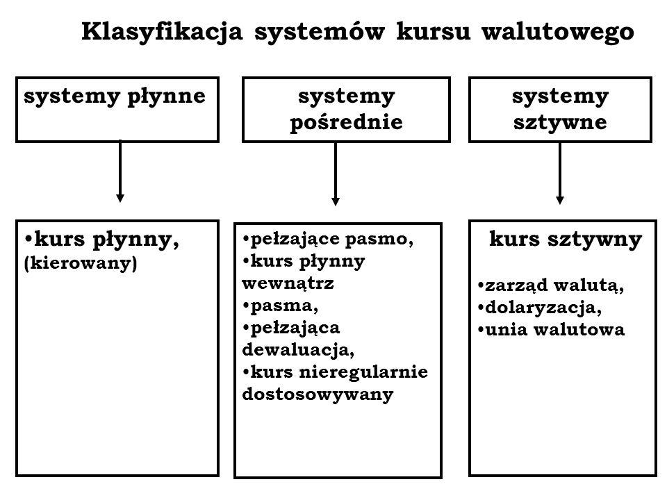 Klasyfikacja systemów kursu walutowego