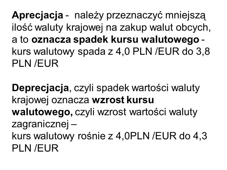 Aprecjacja - należy przeznaczyć mniejszą ilość waluty krajowej na zakup walut obcych, a to oznacza spadek kursu walutowego - kurs walutowy spada z 4,0 PLN /EUR do 3,8 PLN /EUR