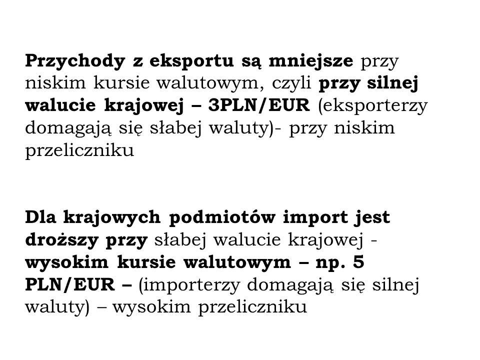 Przychody z eksportu są mniejsze przy niskim kursie walutowym, czyli przy silnej walucie krajowej – 3PLN/EUR (eksporterzy domagają się słabej waluty)- przy niskim przeliczniku