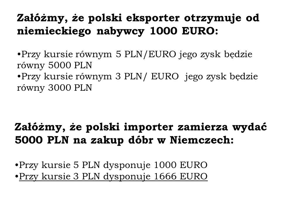 Załóżmy, że polski eksporter otrzymuje od niemieckiego nabywcy 1000 EURO: