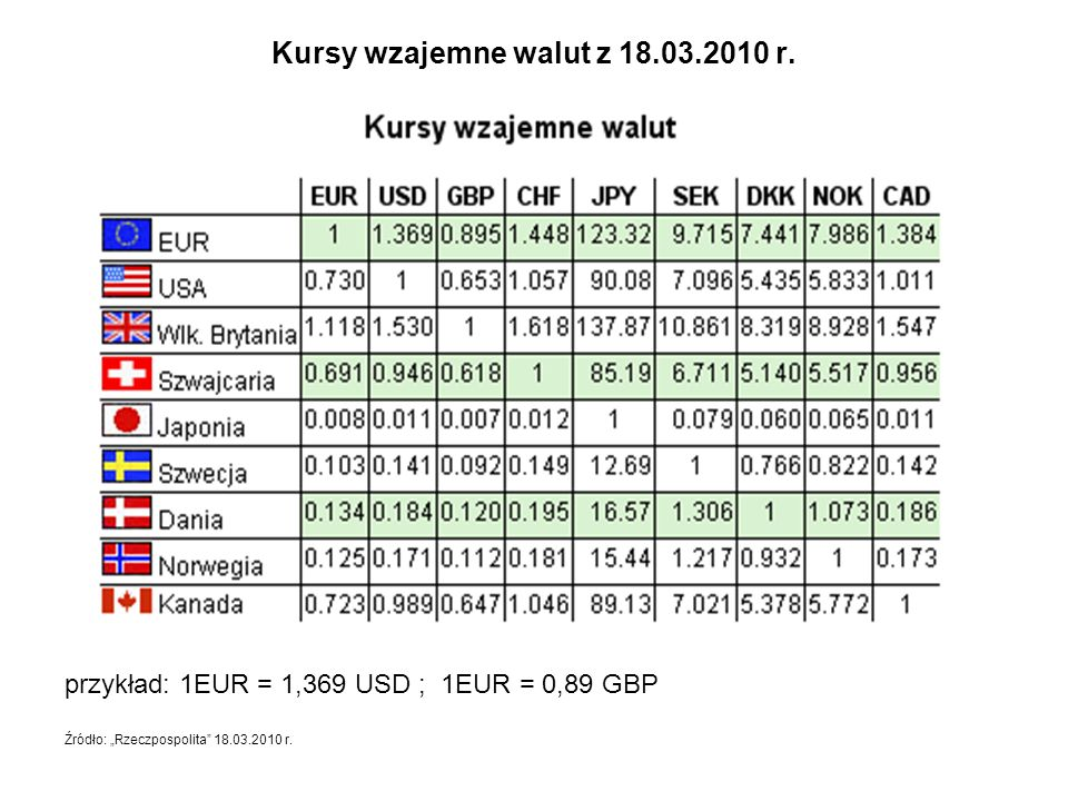 Kursy wzajemne walut z 18.03.2010 r.