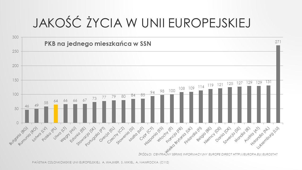 Jakość życia w Unii europejskiej