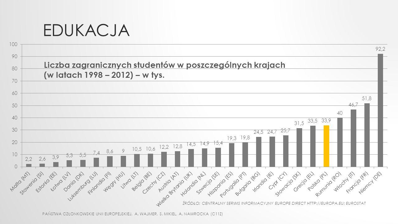 Edukacja Liczba zagranicznych studentów w poszczególnych krajach