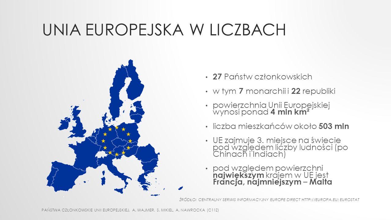 Unia Europejska w liczbach