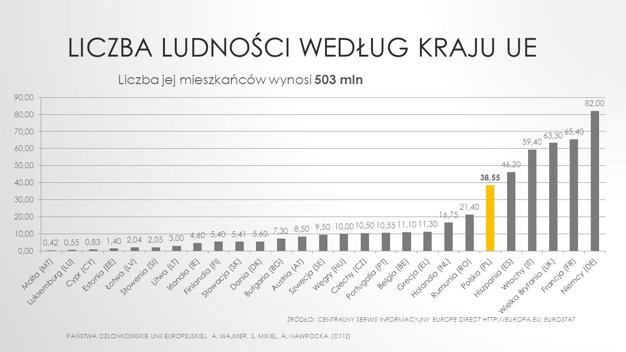 Liczba ludności według kraju UE