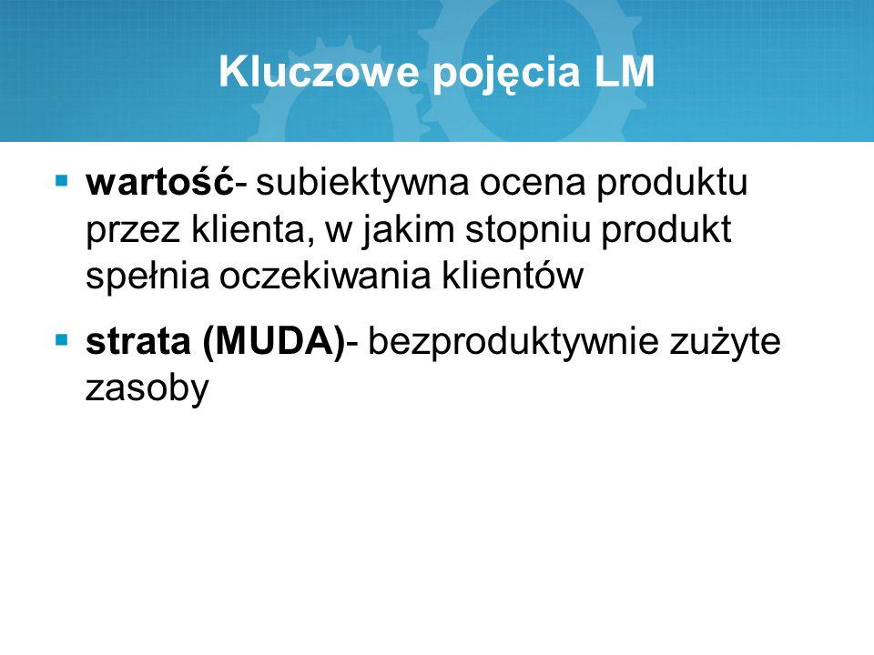 Kluczowe pojęcia LM wartość- subiektywna ocena produktu przez klienta, w jakim stopniu produkt spełnia oczekiwania klientów.