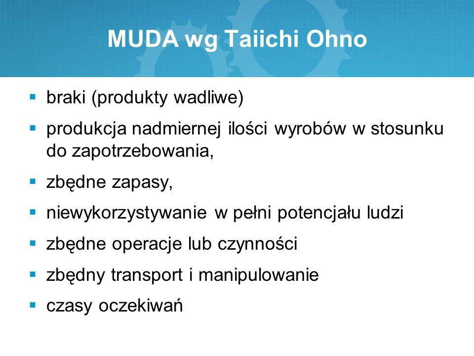 MUDA wg Taiichi Ohno braki (produkty wadliwe)