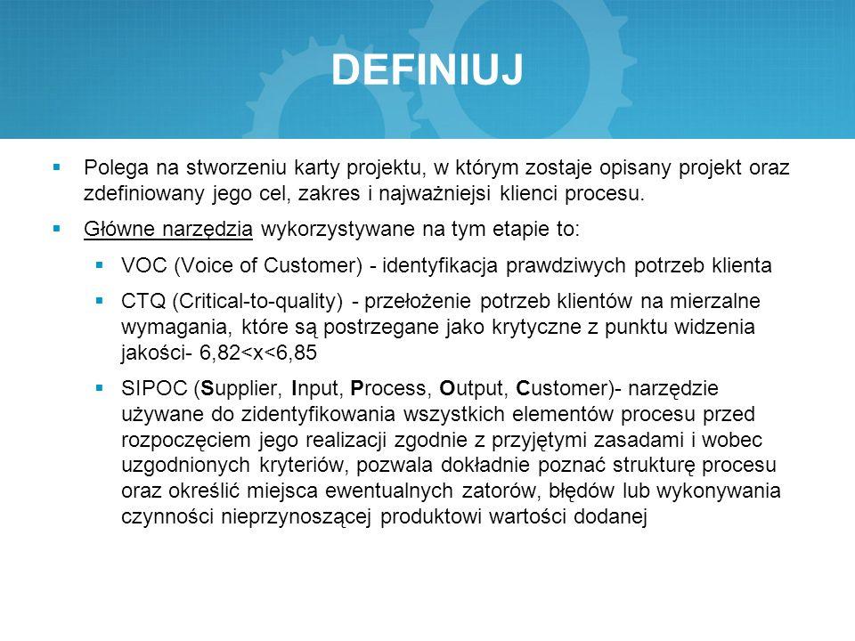 DEFINIUJ Polega na stworzeniu karty projektu, w którym zostaje opisany projekt oraz zdefiniowany jego cel, zakres i najważniejsi klienci procesu.