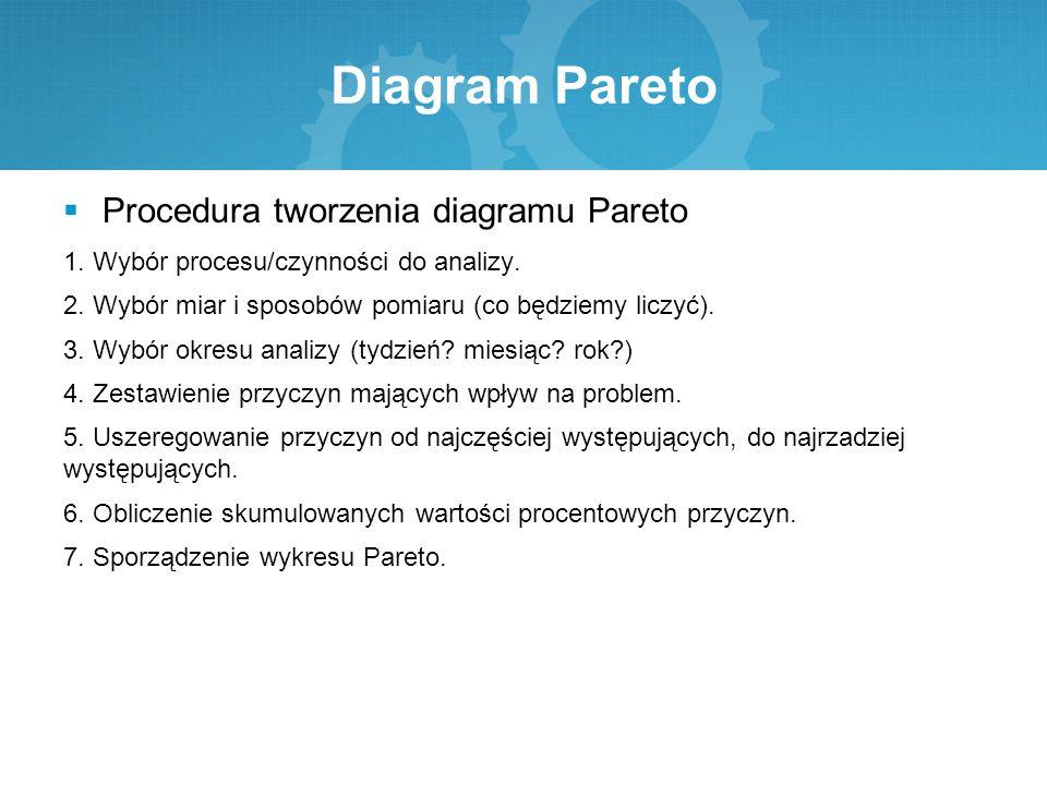 Diagram Pareto Procedura tworzenia diagramu Pareto