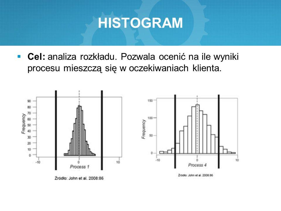 HISTOGRAM Cel: analiza rozkładu.