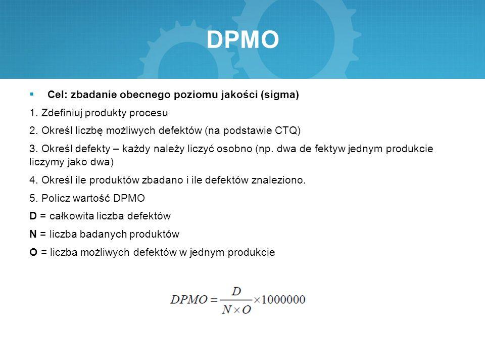 DPMO Cel: zbadanie obecnego poziomu jakości (sigma)