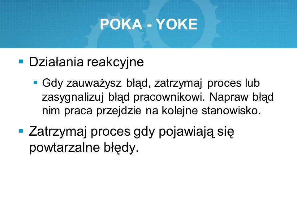 POKA - YOKE Działania reakcyjne