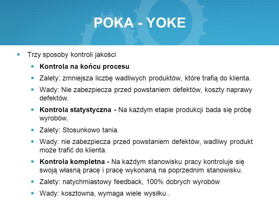 POKA - YOKE Trzy sposoby kontroli jakości Kontrola na końcu procesu