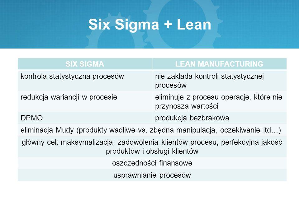 Six Sigma + Lean SIX SIGMA LEAN MANUFACTURING