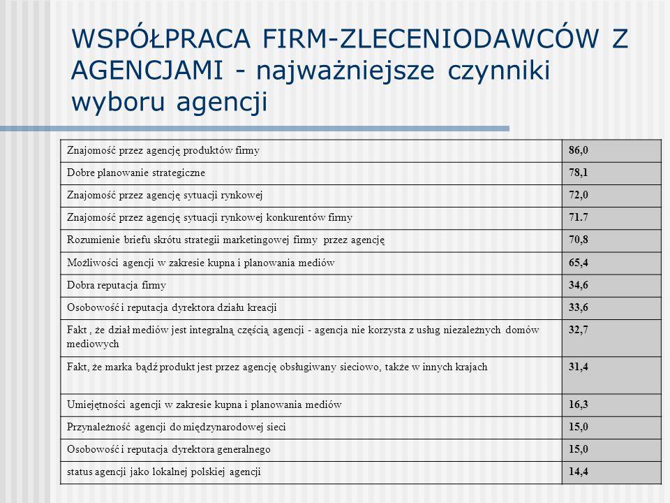 WSPÓŁPRACA FIRM-ZLECENIODAWCÓW Z AGENCJAMI - najważniejsze czynniki wyboru agencji